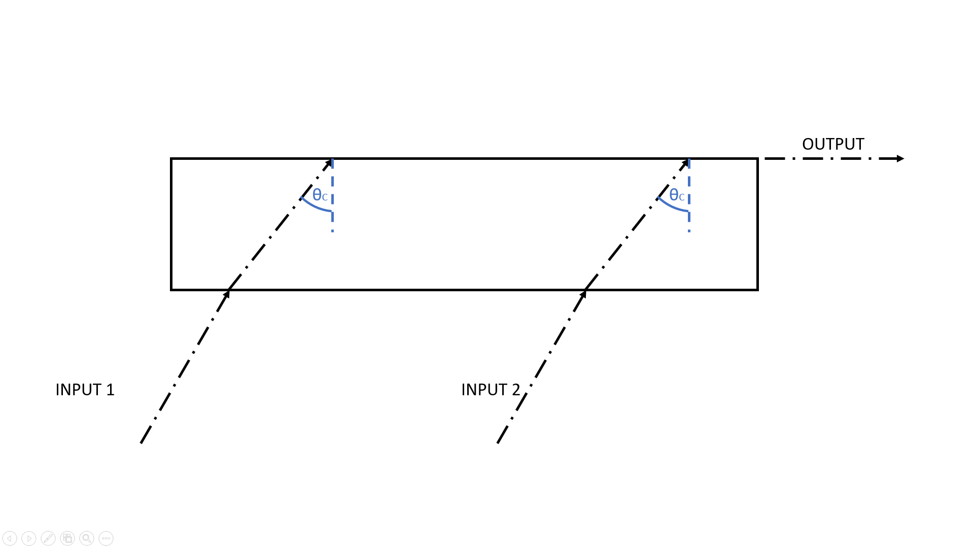 hight resolution of  beam merging using critical angles