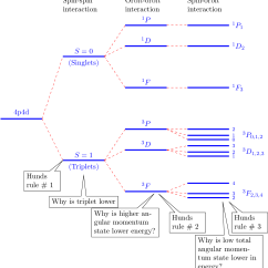 What Is An Energy Level Diagram 2003 Honda Civic Ac Wiring Tikz Pgf Diagrams With Tex Latex
