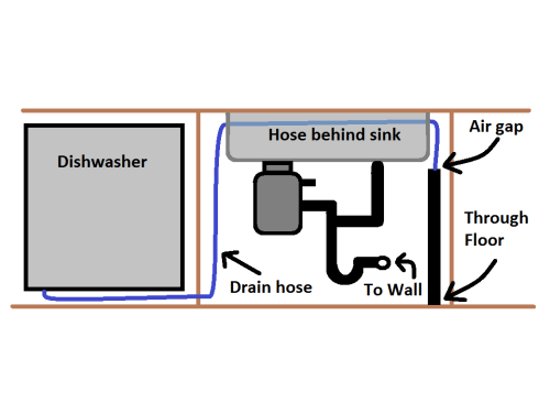 small resolution of enter image description here plumbing drainage dishwasher
