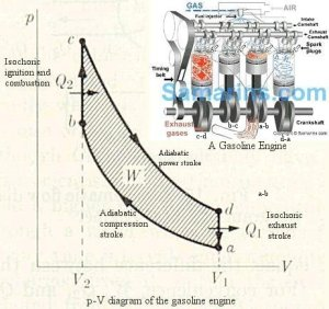 What is a simple model of internal bustion engine