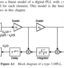 transfer function stability criteria of type 3 digital plltype 3 dpll block diagram [ 1226 x 686 Pixel ]