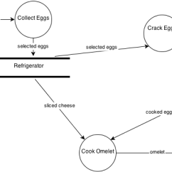 Context Diagram And Data Flow Sql Server Er Tool What Are The Diagrams Dfd Stack Overflow Enter Image Description Here