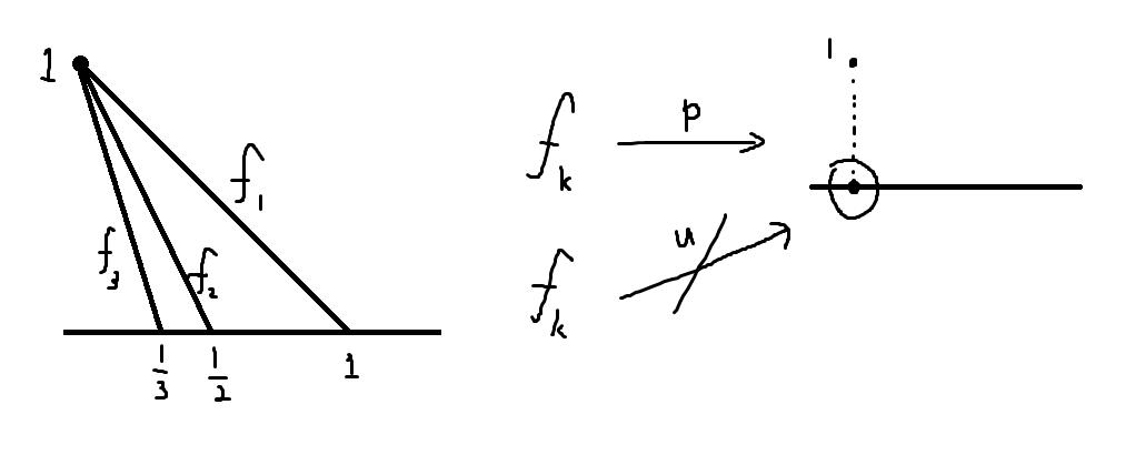 Pointwise convergence V.S. Uniform convergence