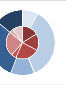 Piedoughnut also how to make  concentric pie chart in excel super user rh superuser