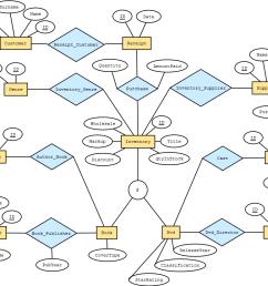 inventory er diagram [ 1245 x 826 Pixel ]