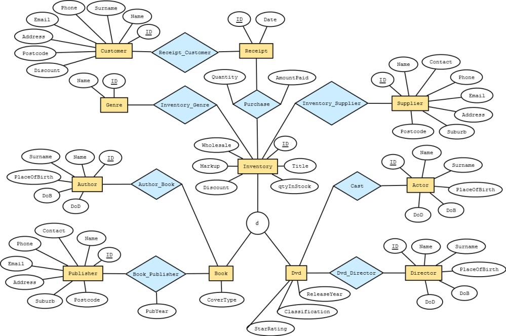 medium resolution of inventory er diagram