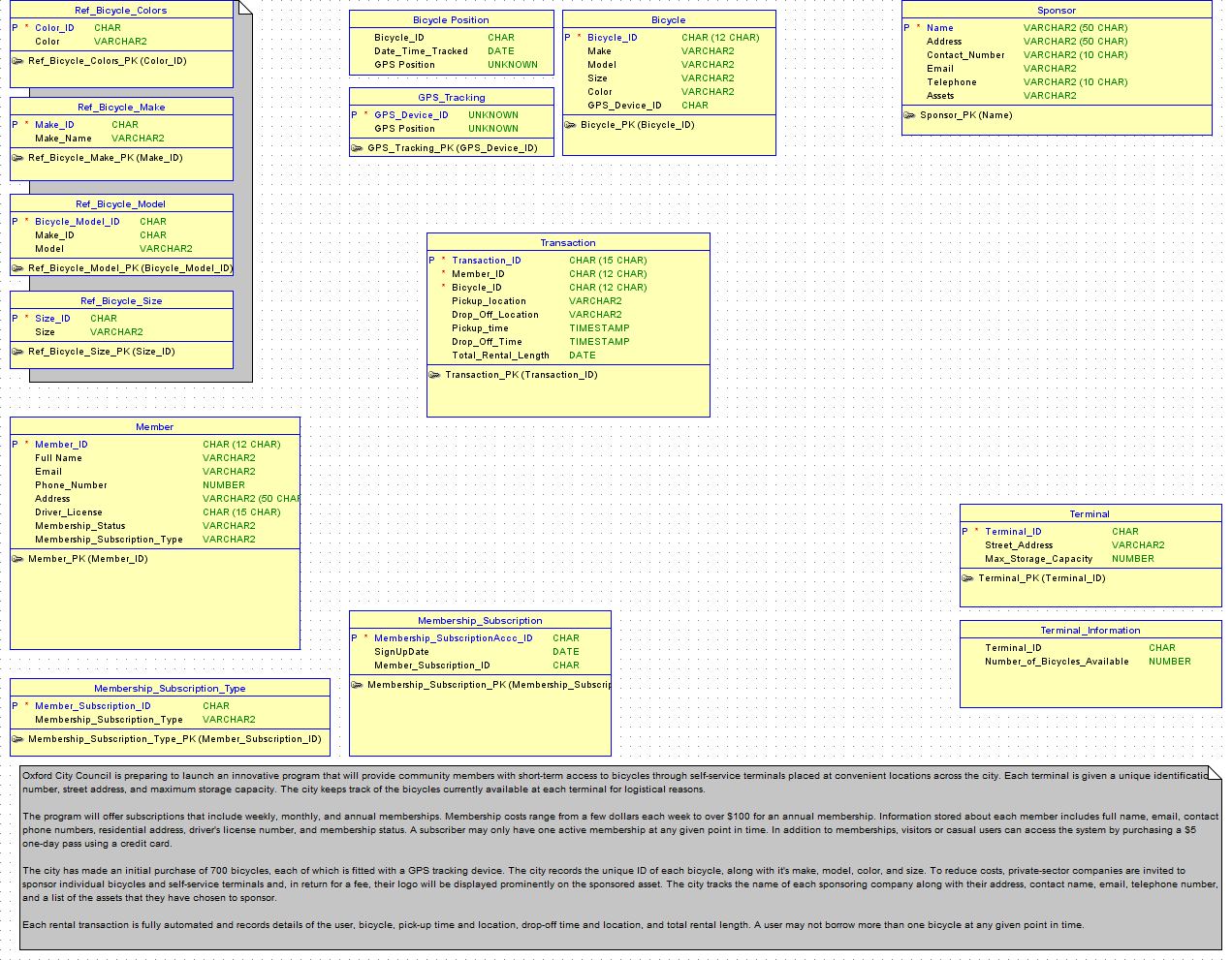er diagram tool for oracle porsche 964 dme wiring erd database design