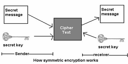 Do I need different encryption and decryption algorithms