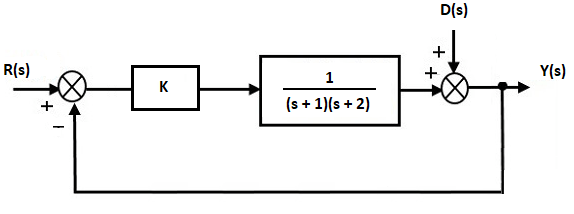 How do i go about finding the transfer function of this