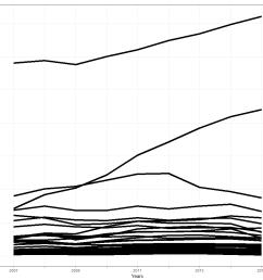 generated using ggplot2 [ 980 x 908 Pixel ]