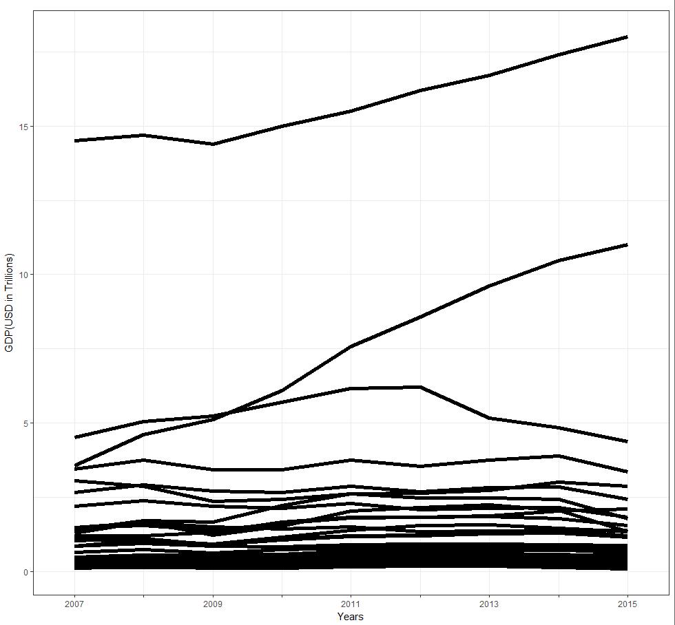 hight resolution of generated using ggplot2