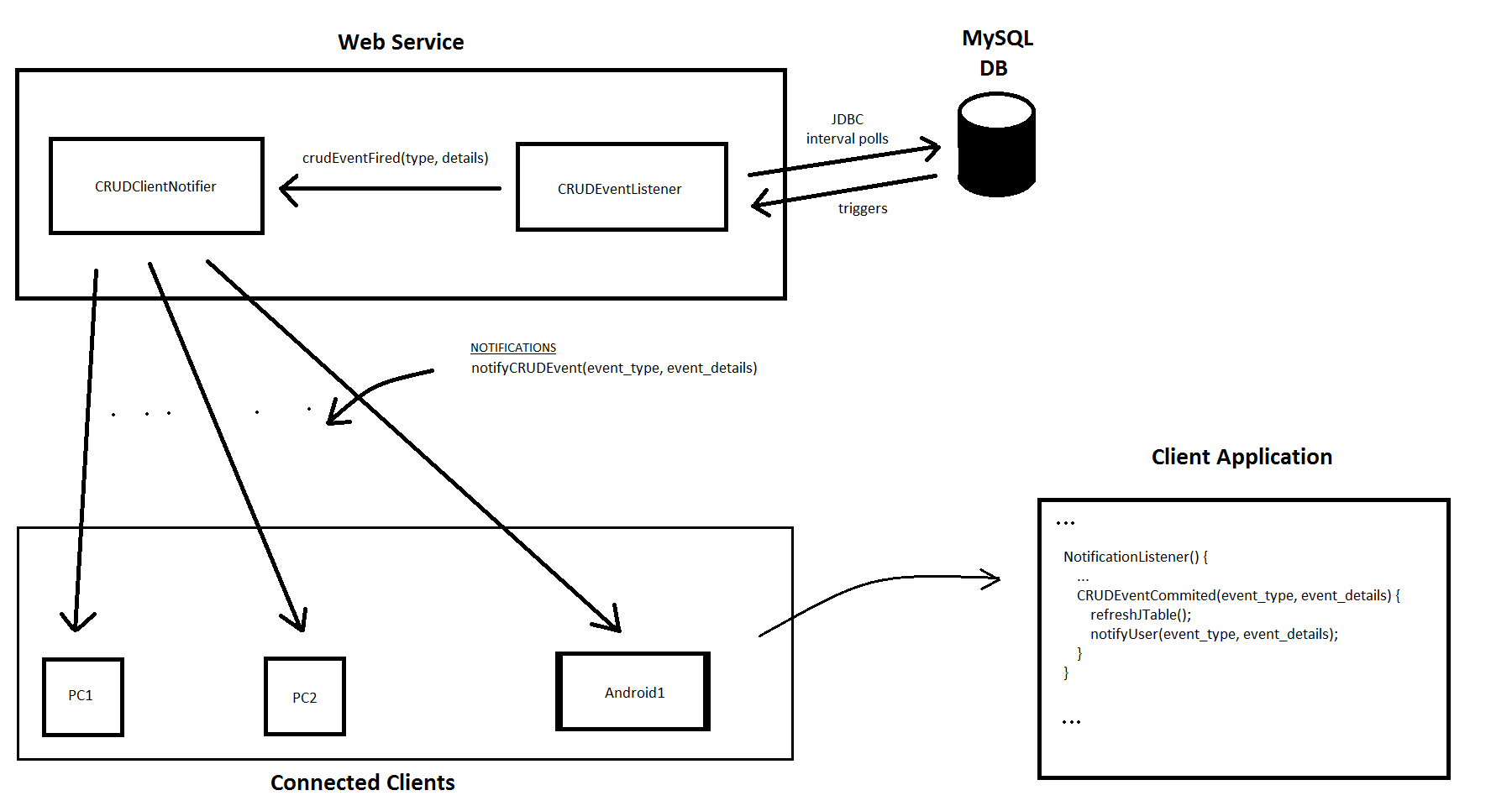 Do I Need A Web Service For This Case Data