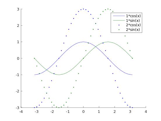 在MATLAB圖例中合并線條 - Thinbug