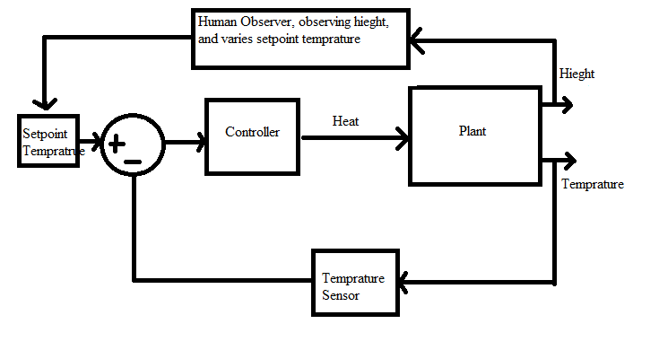 What type of control system is this? open loop
