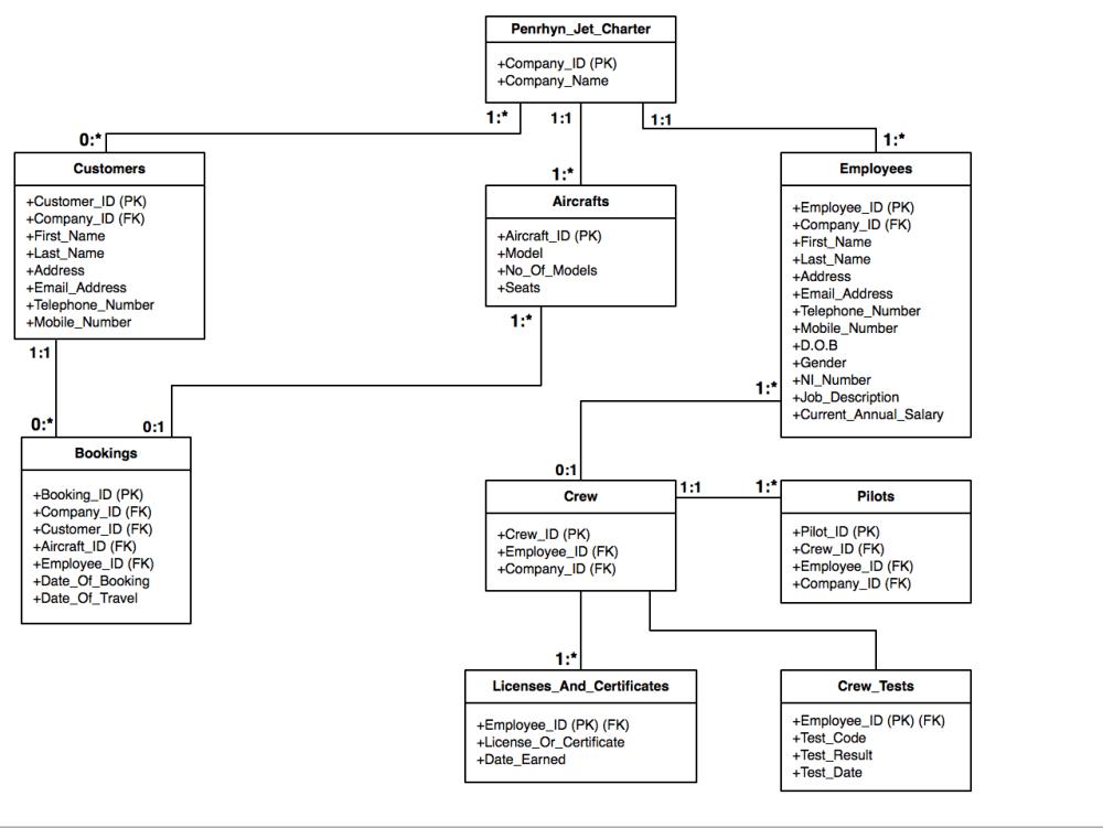 medium resolution of uml diagram for the relational database