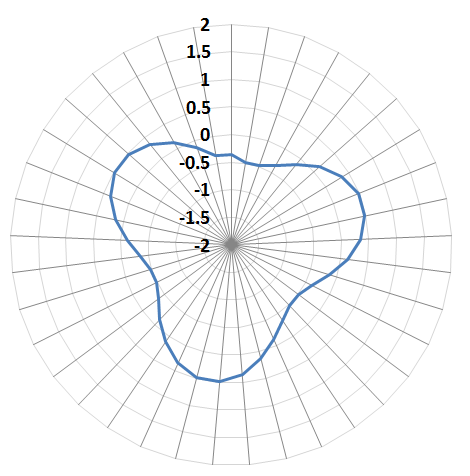 Changing axis options for Polar Plots in Matplotlib/Python