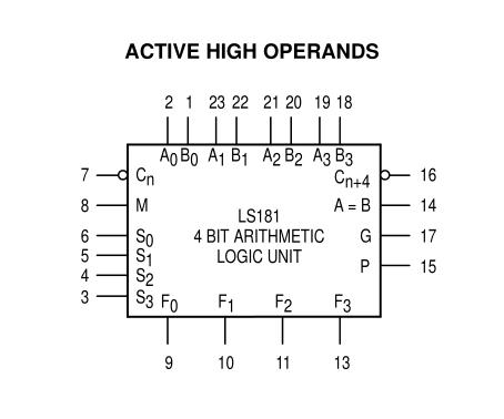 2 x 74LS181 4 bit ALU's cascaded to form 8 bit ALU, Cin