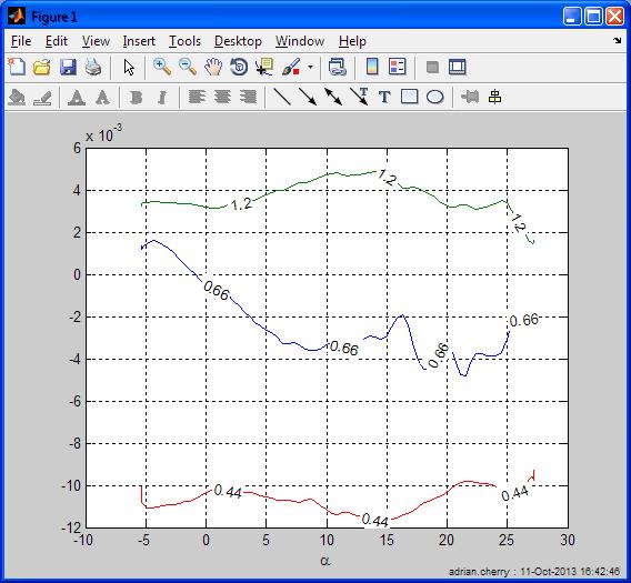 Matlab圖形繪圖 - 圖例和帶標籤的曲線 - 優文庫