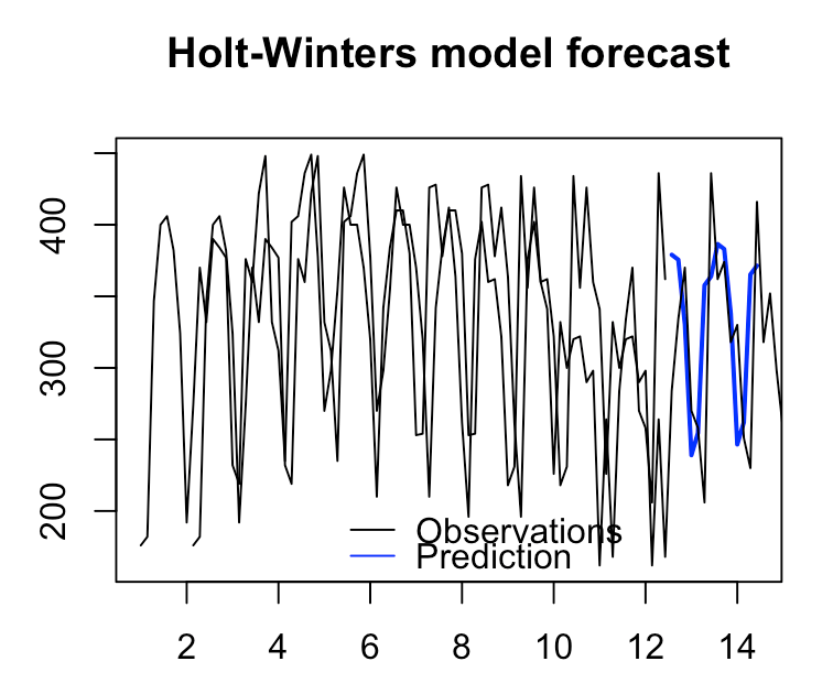 Making time series prediction and actual plot lines