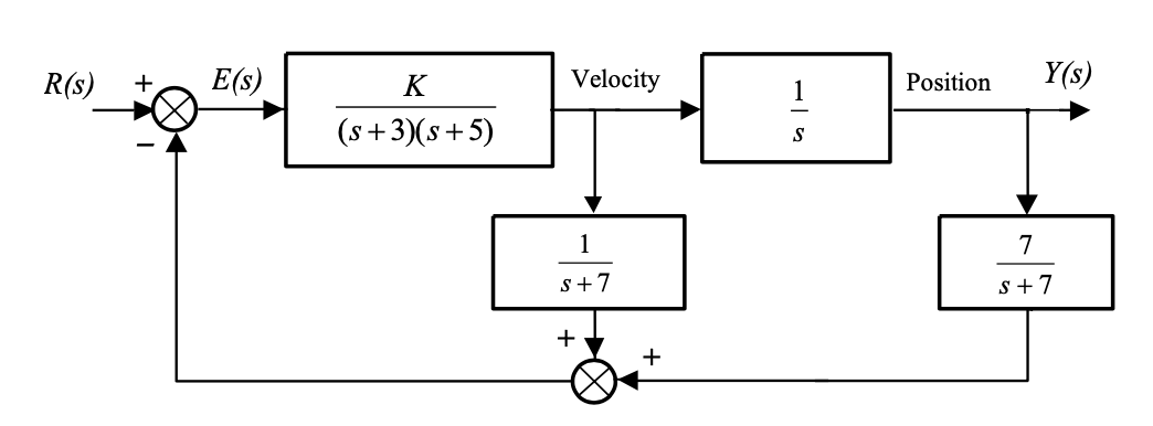 Deriving Transfer function from position block diagram