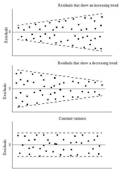 Simple Linear Regression Prediction Interval and Non