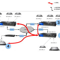 Site To Vpn Network Diagram 97 Ford Explorer Audio Wiring How Connect From Linux Ipsec Through A