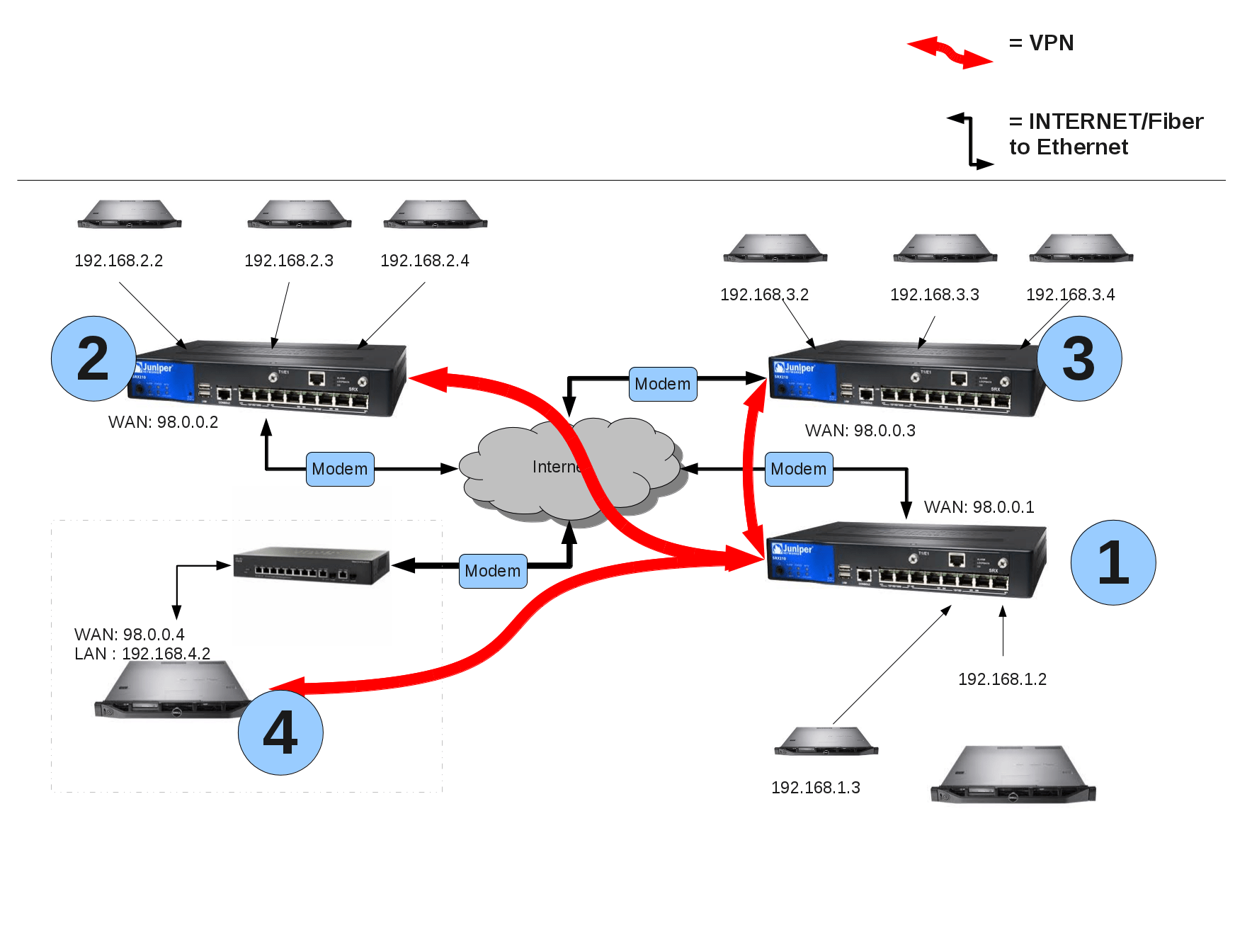 site to vpn diagram f2 molecular orbital how connect from linux ipsec through a