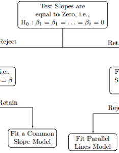 got the following flow chart diagram in tikz enter image description here also plot adjusting vertical and horizontal space between nodes rh texackexchange