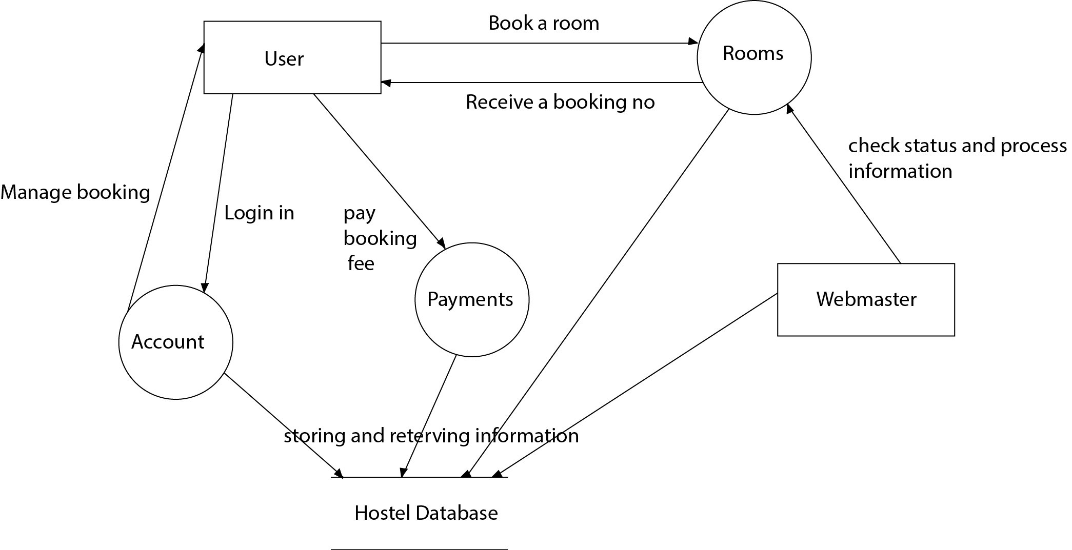 er diagram for hotel booking system jeep cj7 wiring database design need help in dfd online