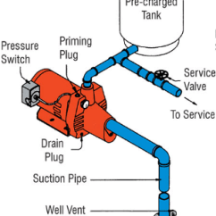 Pressure Tank Setup Diagram Vw Jetta Mk4 Radio Wiring Plumbing Correct For Pump Home Improvement Stack Shallow Well Jet