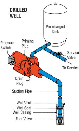 plumbing  Correct setup for pressure pump  Home