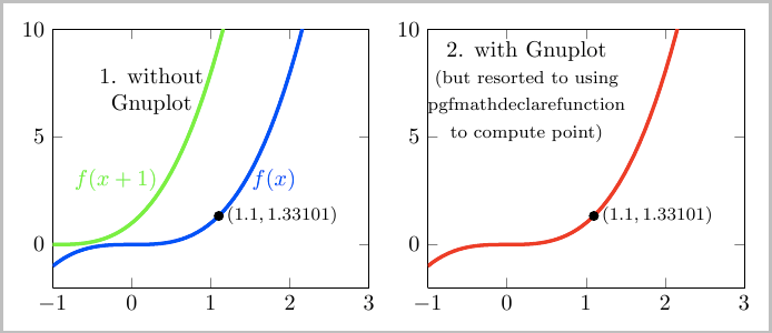Pgfplots Consistently Specify A Function And Use It For