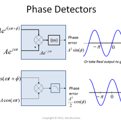 90 Degree Diagram Totaline Thermostat Wiring P474 Delay What Exactly Is A Phase Shift Of Digital Signal In The Case Real Which I Assume You May Be Doing Product Creates Sum And Difference Two Input Frequencies