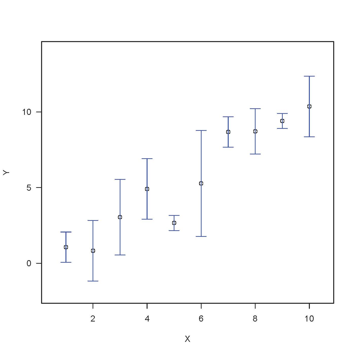 Plot Average And Standard Deviation In Excel