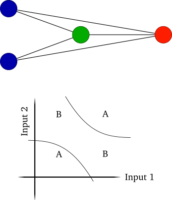 Evolutionary algorithm: What is the purpose of hidden