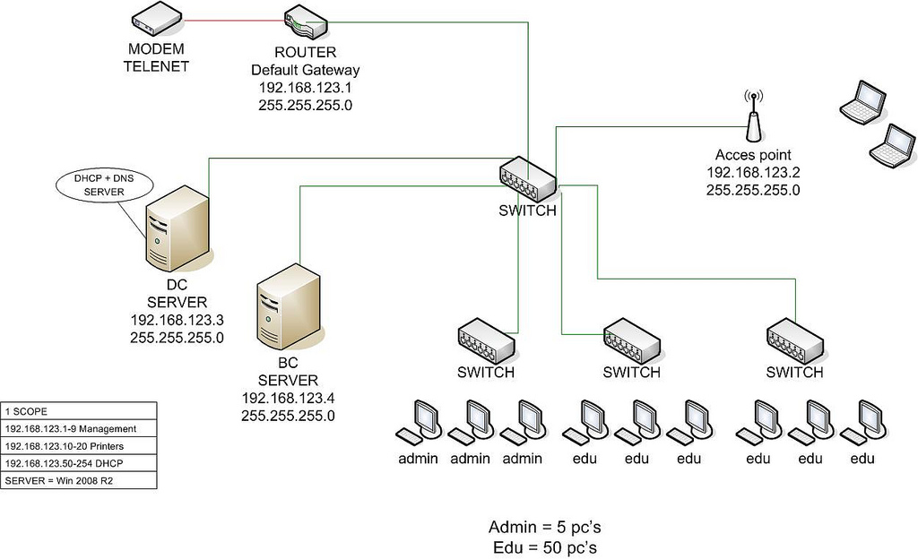 Security How To Separate A Network For Traffic Server Fault