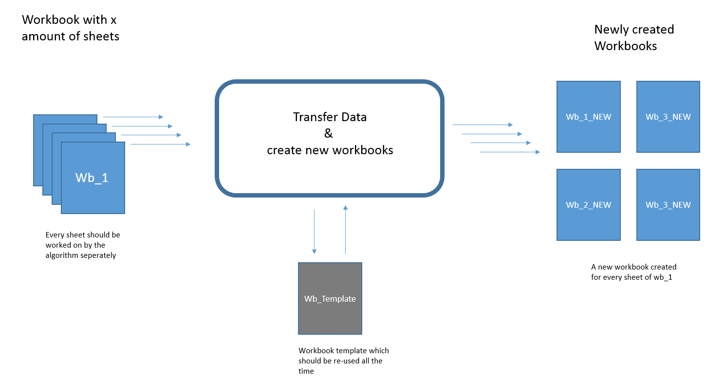 Excel Vba Loop Through Sheets Transfer Data Create New Workbook For Each