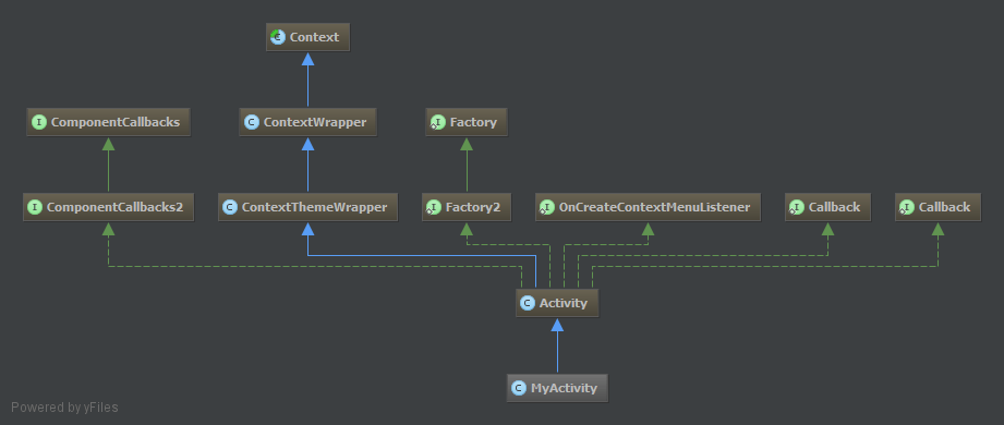 class system diagram backflow device what is 'context' on android? - stack overflow