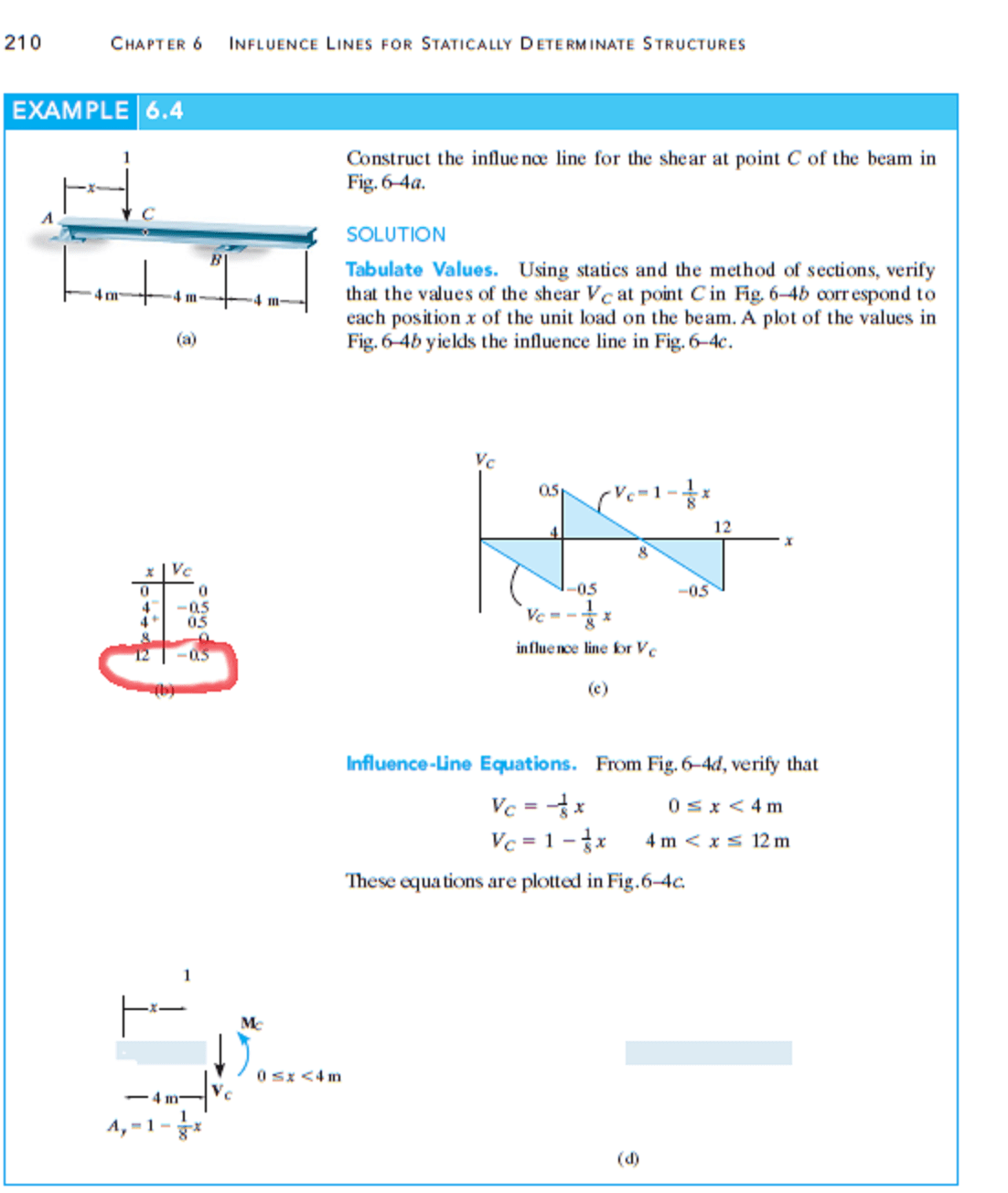 hight resolution of why at c the shear force v change from 0 5 to 0 5 we wantg to determine the shear force at different location and a unit force is applied at