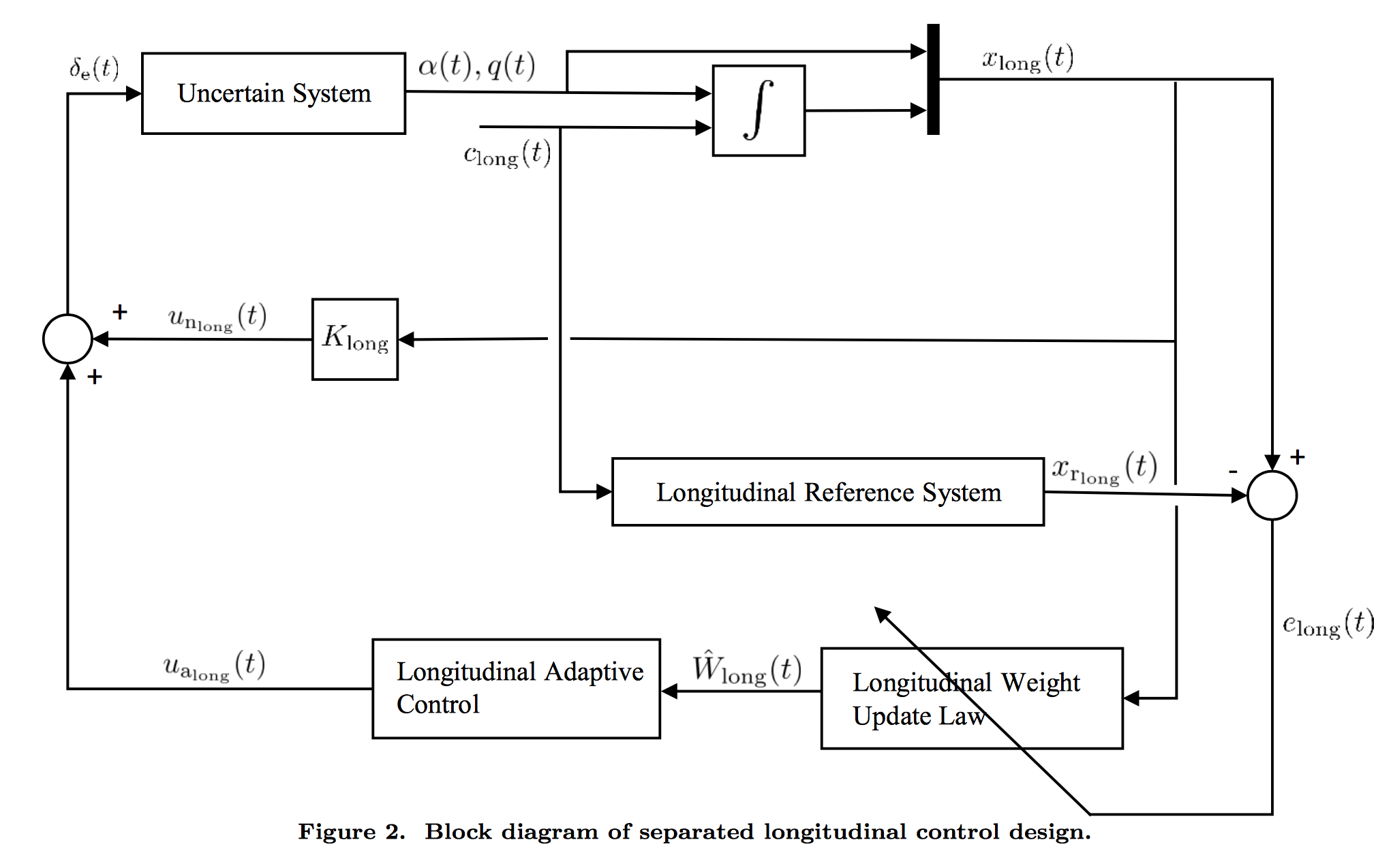 Writing A Block Diagram For MRAC
