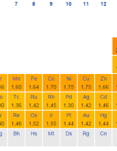 Enter image description here also periodic table why are there peaks in electronegativities  rh chemistryackexchange