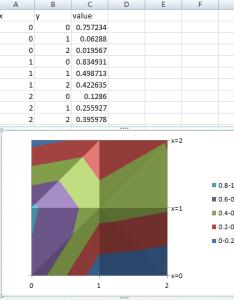 Contour plot example also charts  graph in excel super user rh superuser
