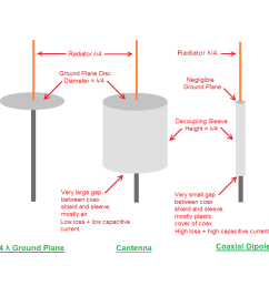 2 cylinderical wall lower surface of circular bottom acts as decoupling sleeve sleeve balun with a very large gap between coax shield and can wall  [ 971 x 874 Pixel ]