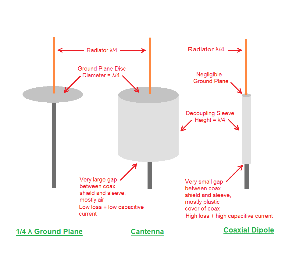 hight resolution of  2 cylinderical wall lower surface of circular bottom acts as decoupling sleeve sleeve balun with a very large gap between coax shield and can wall