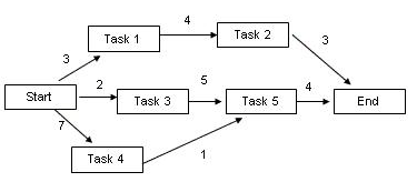 Network Diagram Duration Problem in time management
