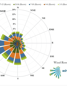 Enter image description here also how to create  wind rose plot in excel super user rh superuser