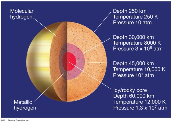 planetary science Does Saturn have a solid surface