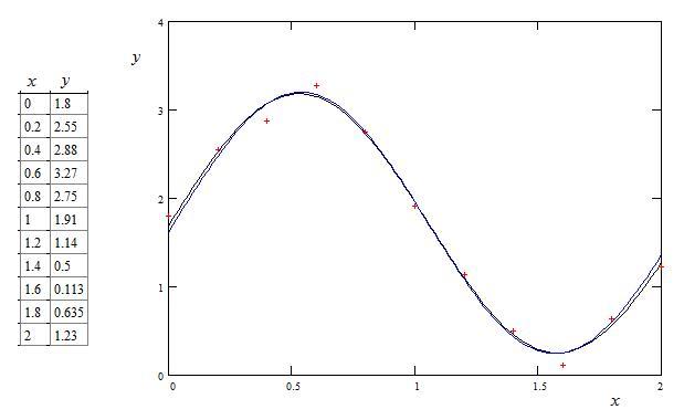Regression: Use derivative information for better estimate