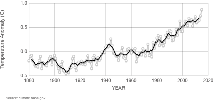 Is half of the climate change in the past 110 years due to