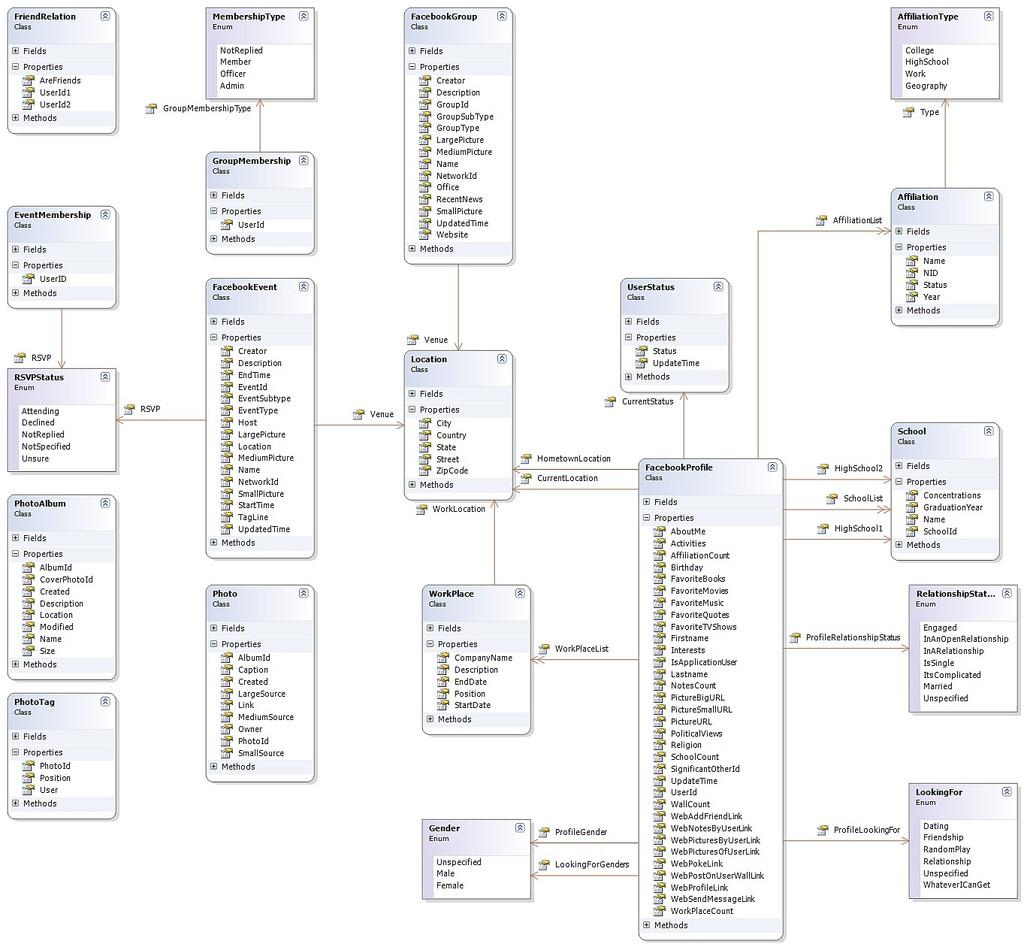 er diagram movie list 1993 chevy silverado fuel pump wiring sql facebook database design stack overflow